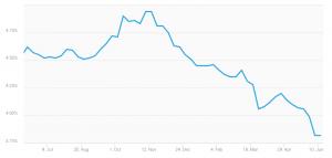 Mobile Home Refinance Graph Freddie Mac