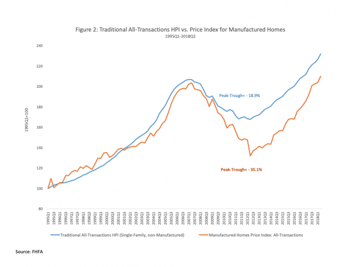 All-Transaction graph on how manufactured homes appreciate in value over time