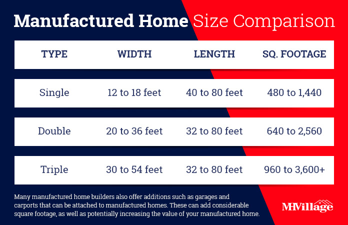 Mobile home sizes chart
