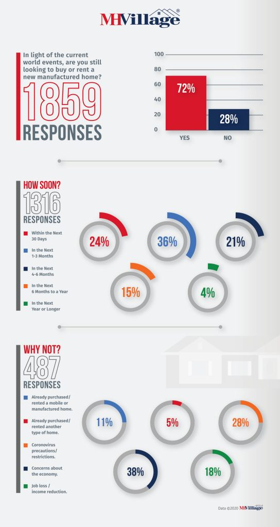 Manufactured Home Buying Survey COVID-19