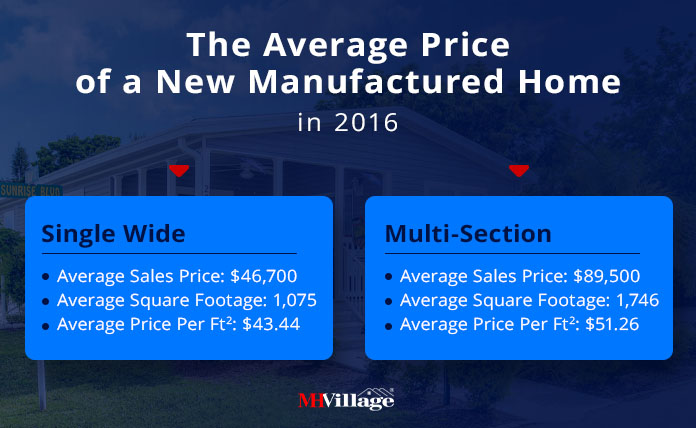 Average price of a new manufactured home